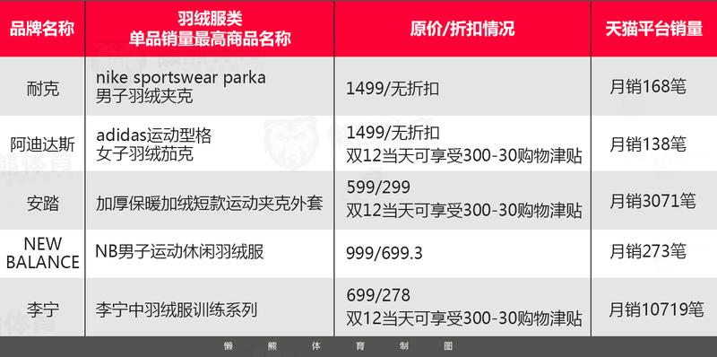 凛冬已至,谁在统治羽绒服的线上市场?