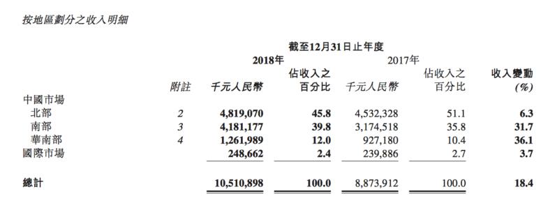 除了百亿营收,李宁还用什么征服了资本市场?