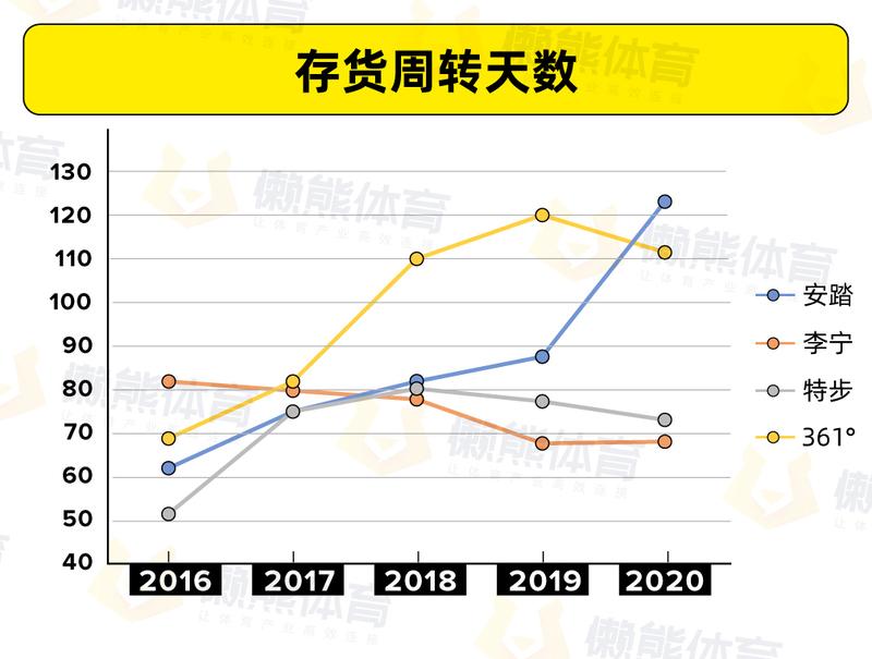 从5年财报看4大国产运动品牌:要增长、求效率、抓品牌 | 懒熊智库